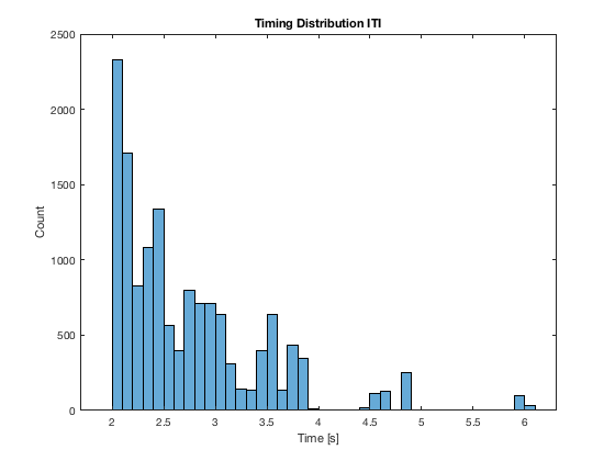 News_For_Wouter/Oct/ITI Distributions.png